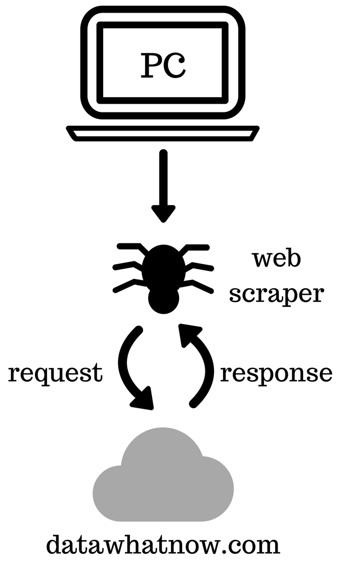 Introduction to web scraping with Python - Data, what now?