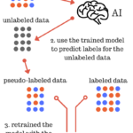 Pseudo-labeling a simple semi-supervised learning method