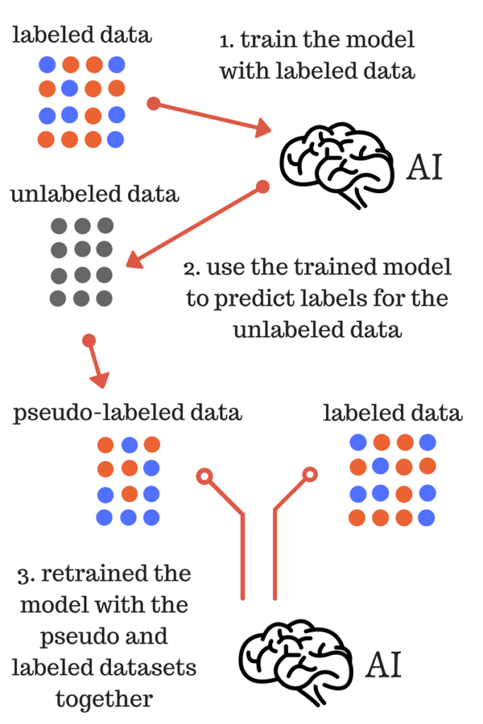 Pseudo-labeling a simple semi-supervised learning method - Data