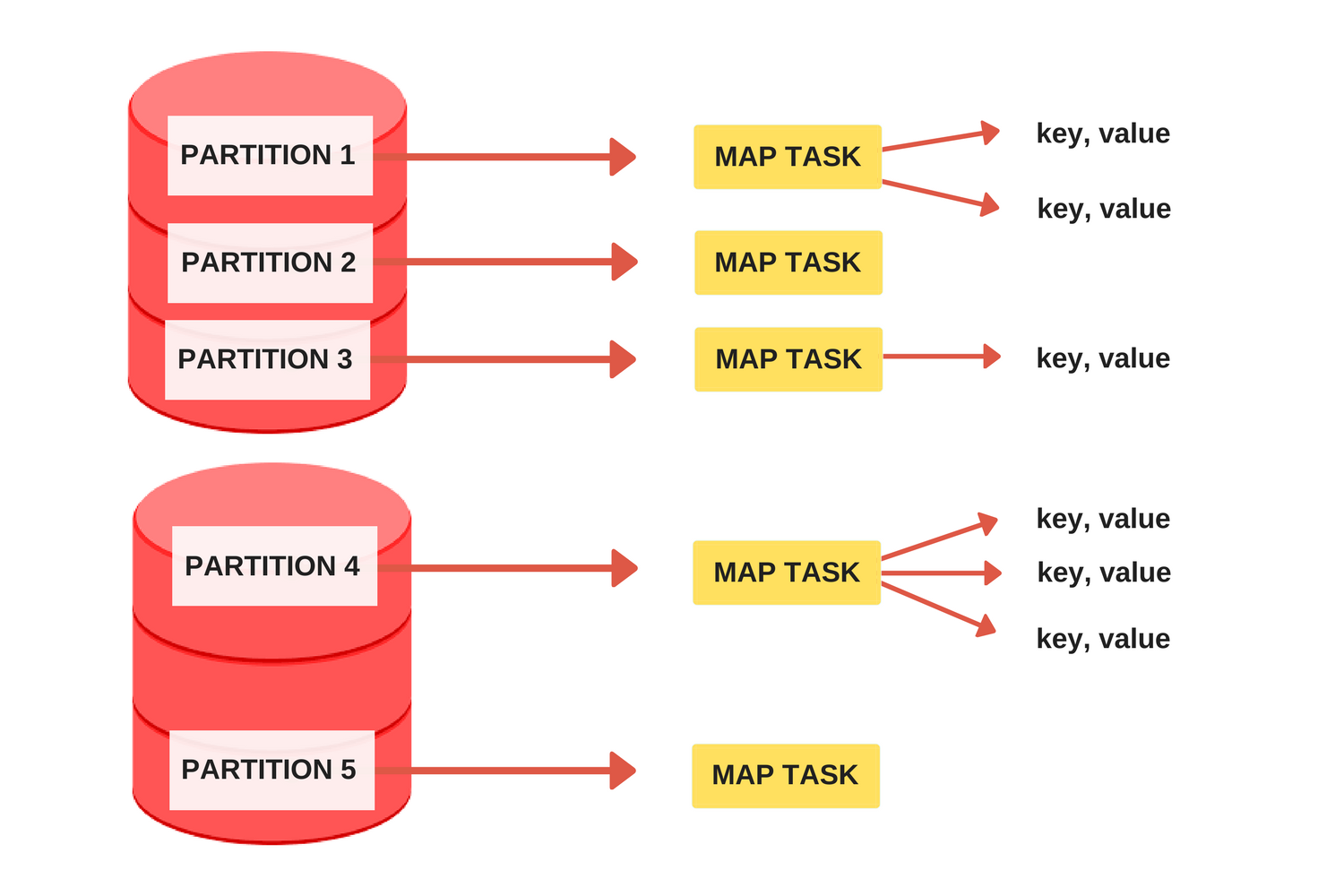 Introduction to batch processing - MapReduce - Data, what now?